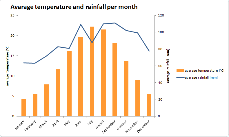 rainfall-graph